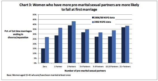 Antal Sexpartners