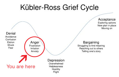 kubler-ross-grief-cycle
