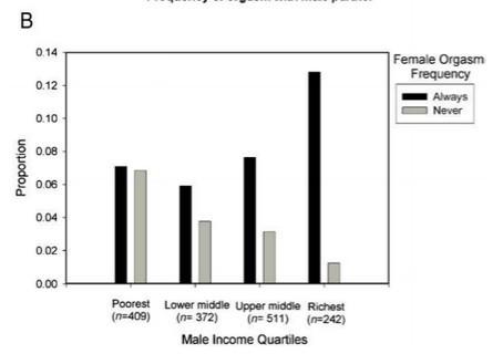 women-orgasm-more-for-rich-men2