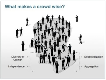 2-wisdom-the-crowd