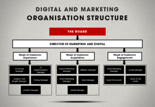 digital-marketing-organisation-structure-600x415