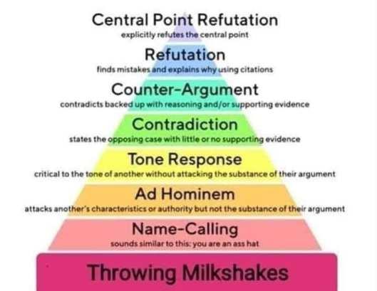 argument-pyramid